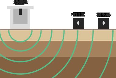 起振機で振動を発生させ、地面の中を伝わる表面波の速さを検出器で計測している図